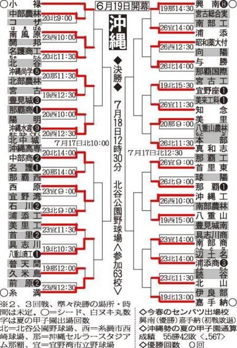 Okinawayagura0627